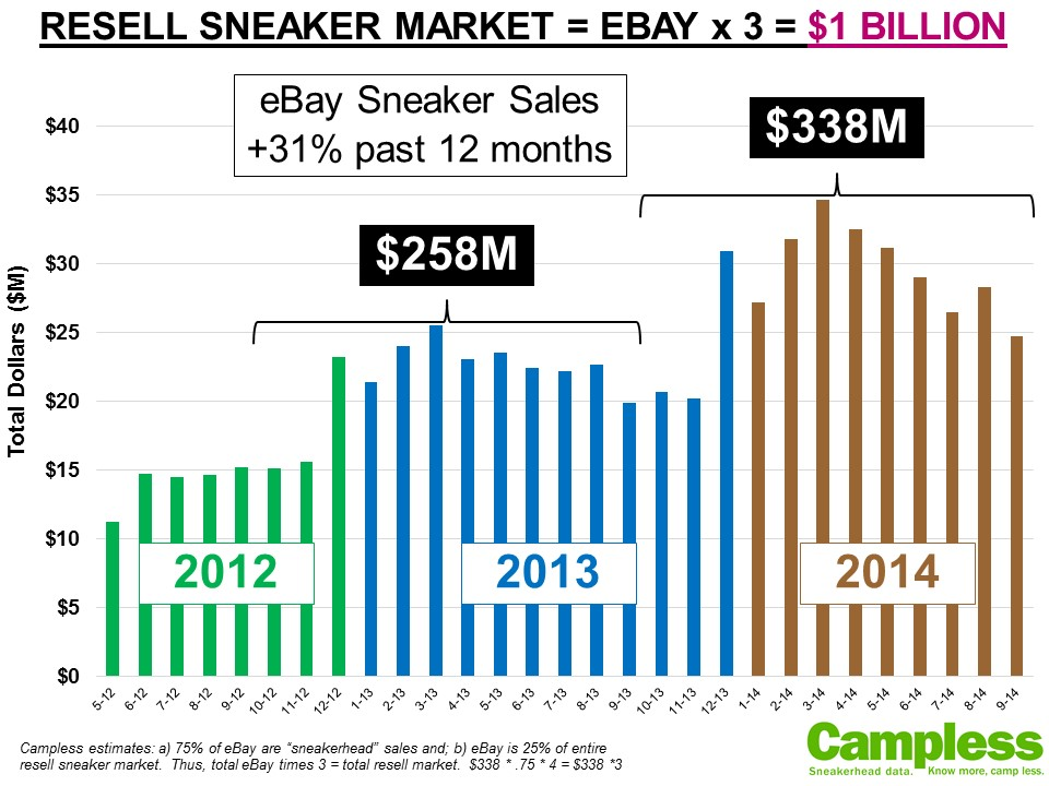 Sneaker resell