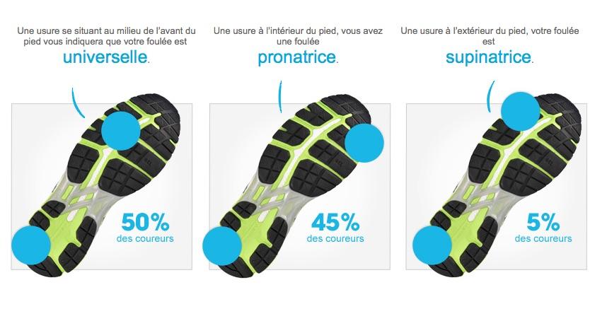 Comment choisir chaussure de running
