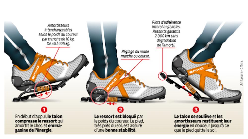 Chaussure running amorti ressort