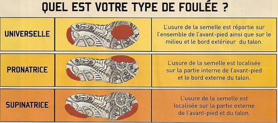 Chaussure running usure